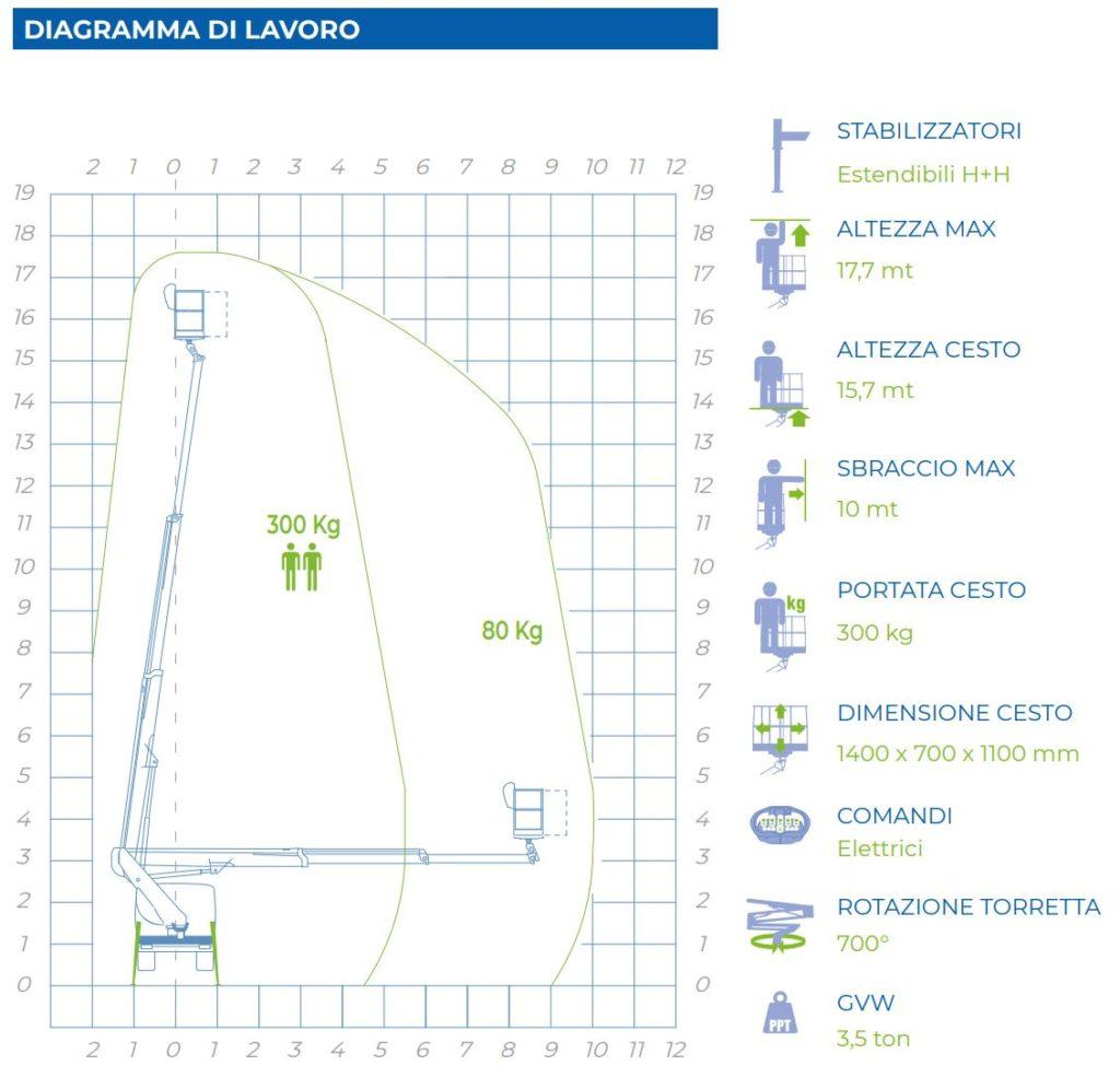 diagramma di lavoro piattaforma autocarrata 18T