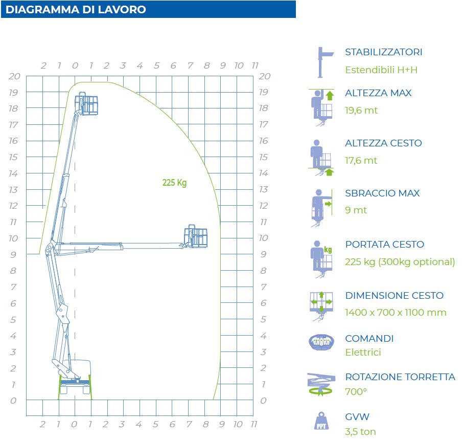 diagramma di lavoro 20D speed