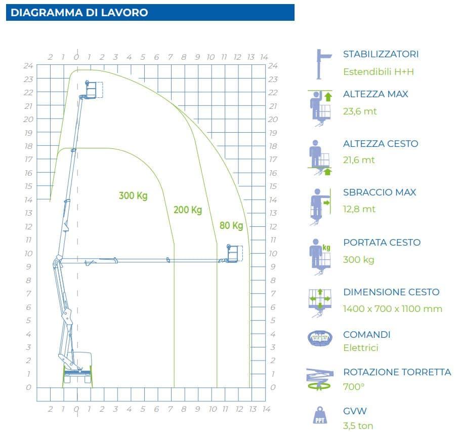 diagramma di lavoro camion con cestello 24D SPEED